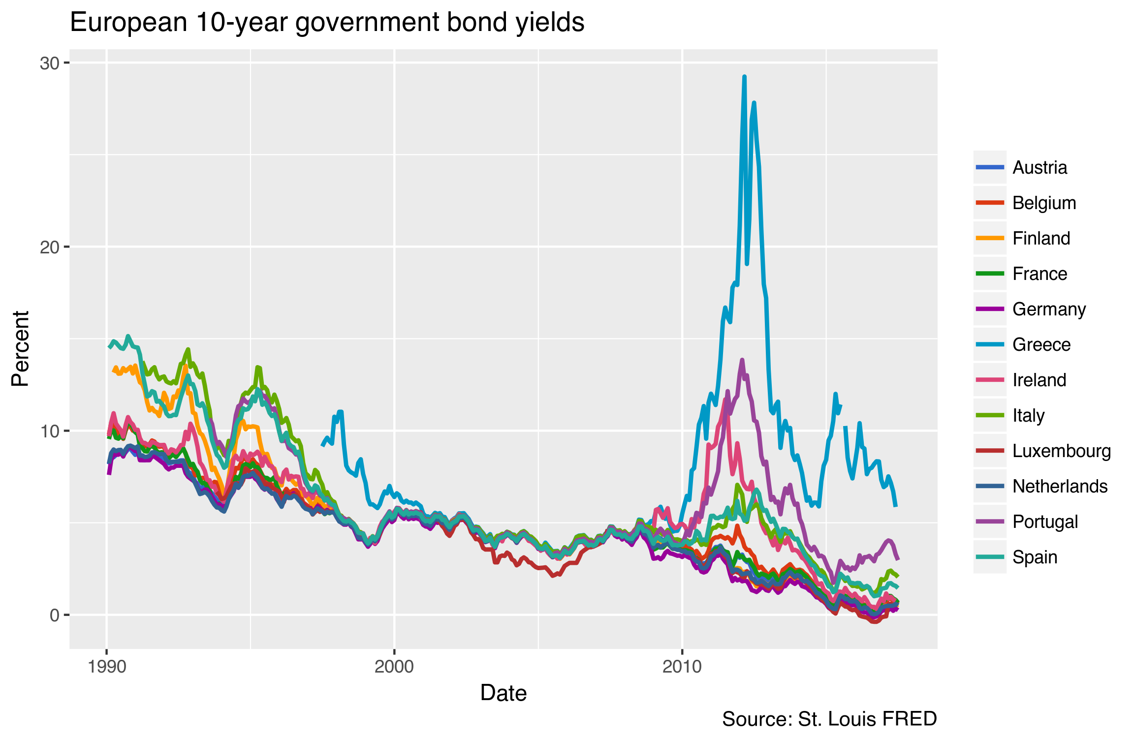 European government bonds
