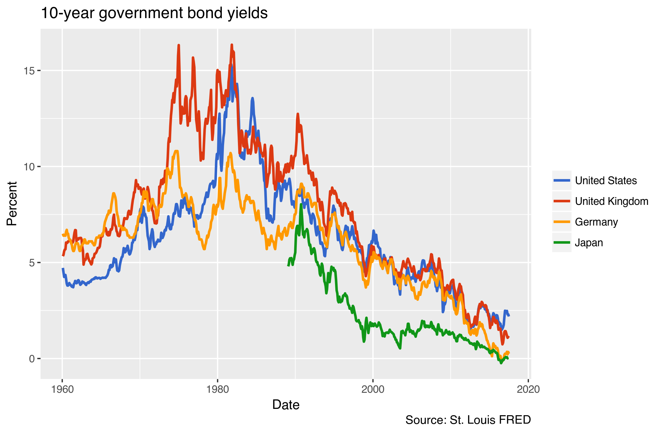 Worldwide government bonds