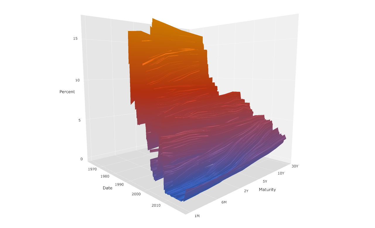 3D US Treasury yield curve