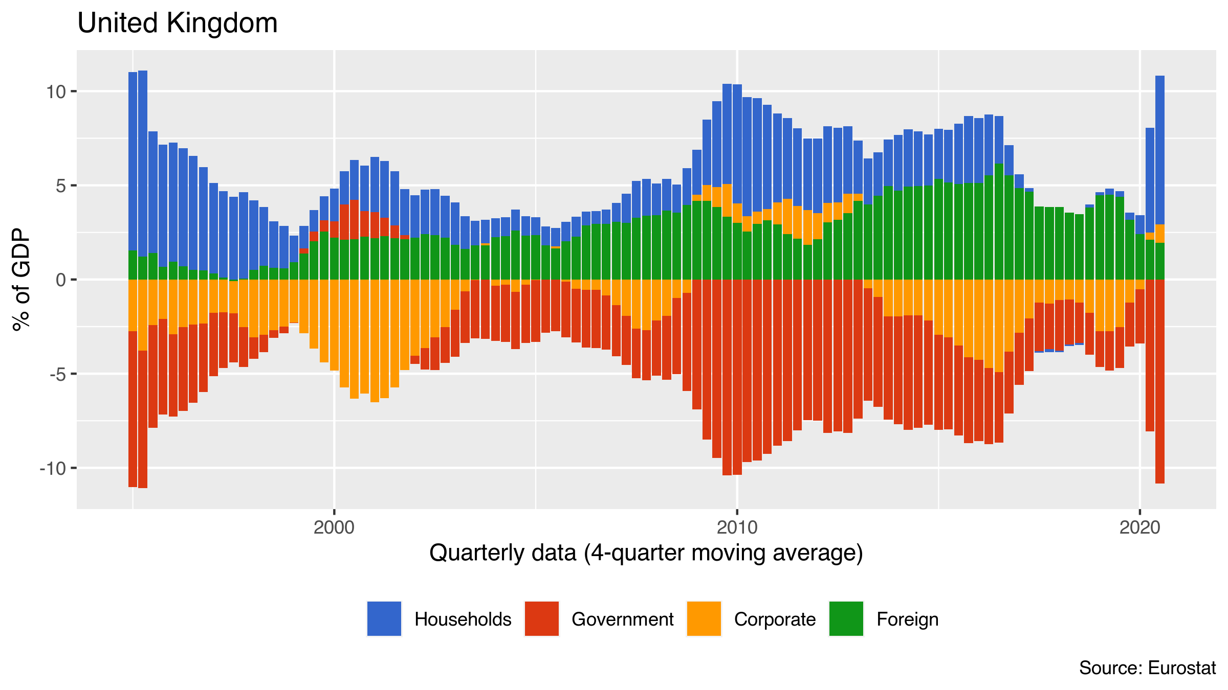 UK sectoral balances